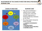 relationship of the chain of infection while providing nursing care