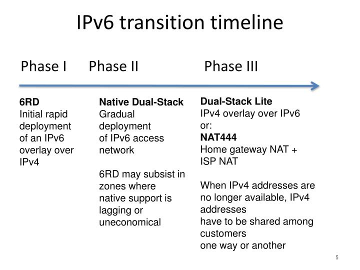 ipv6 transition The internet and telecoms industries have been promoting the migration to ipv6 for the past few years ipv6-compliant addresses have been available since 1999, but 2011 has witnessed a strong push for the transition to ipv6 from the legacy ipv4 addressing scheme.