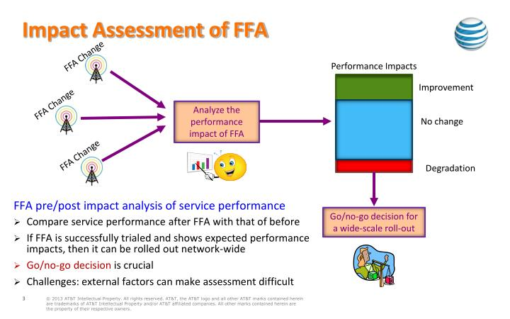 Impact assessment of ffa