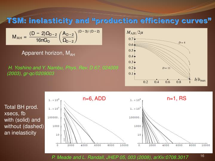 "TSM: inelasticity and ""production efficiency curves"""