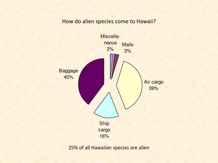 How do alien species come to Hawaii?