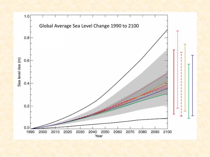 Global Average Sea Level Change 1990 to 2100