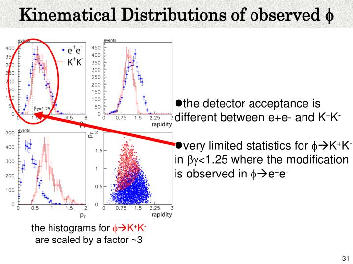 Kinematical Distributions of observed