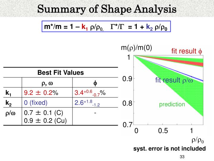 Summary of Shape Analysis