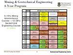 mining geotechnical engineering 4 year program