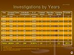 investigations by years
