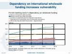 dependency on international wholesale funding increases vulnerability