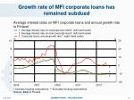growth rate of mfi corporate loans has remained subdued