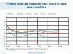 interest rates on corporate loan stock in euro area countries