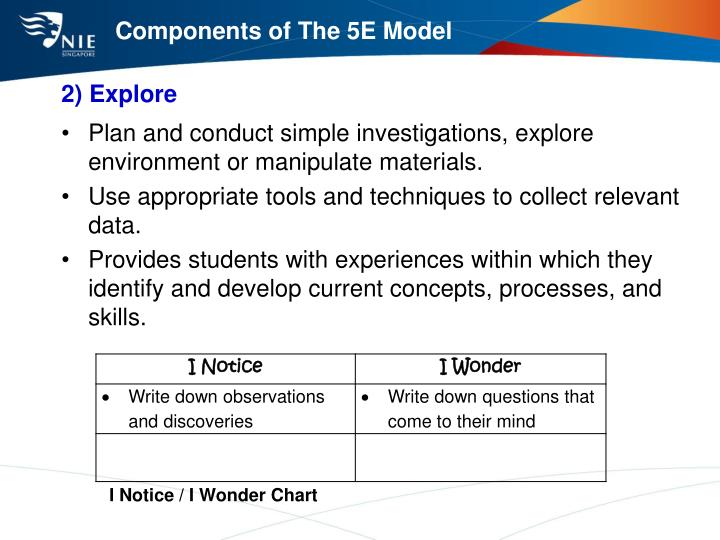 Components of The 5E Model