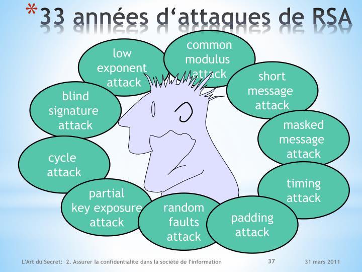 33 années d'attaques de RSA