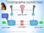 c ryptographie asym trique