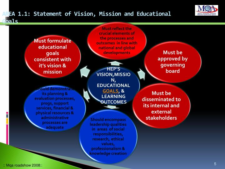 Curriculum issues in formulation of educational goals