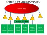 systems of systems overview