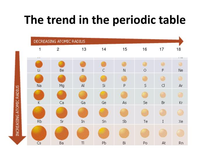 Ppt atomic radius powerpoint presentation id2100315 the trend in the periodic table urtaz Images