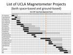 list of ucla magnetometer projects both space based and ground based