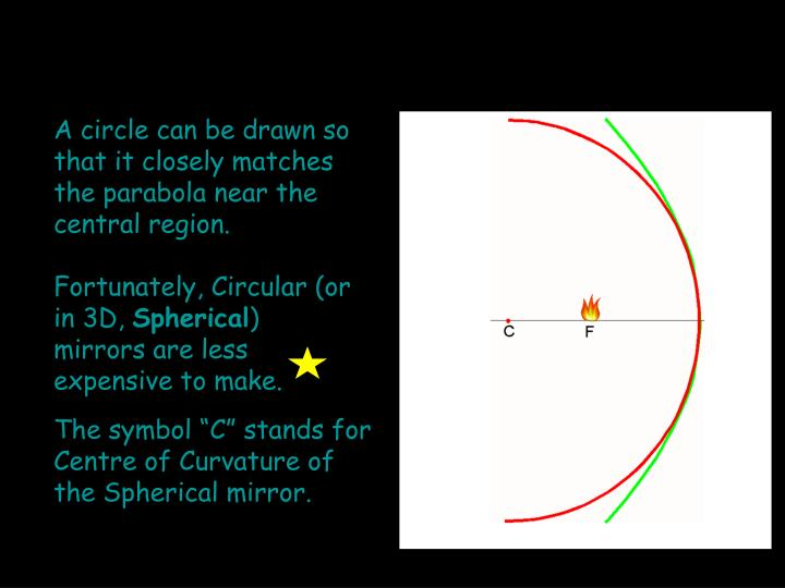 A circle can be drawn so that it closely matches the parabola near the central region.