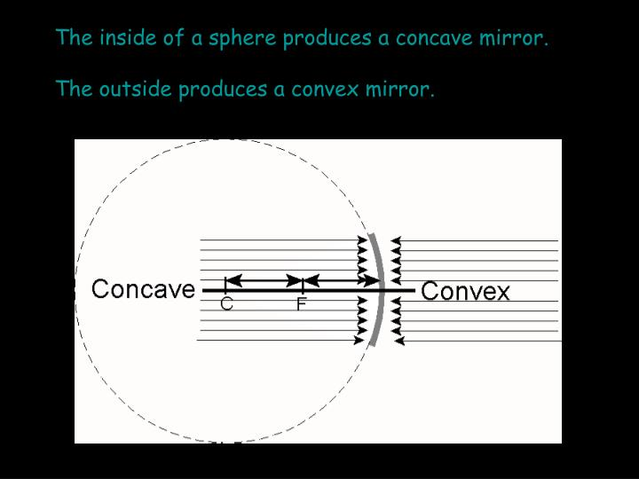 The inside of a sphere produces a concave mirror.