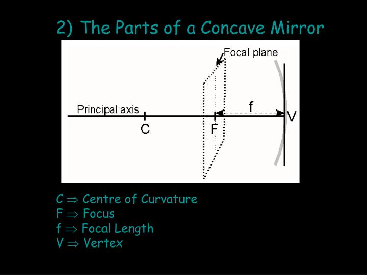 The Parts of a Concave Mirror