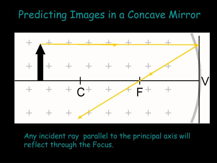 Predicting Images in a Concave Mirror