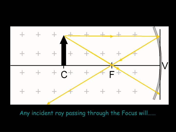 Any incident ray passing through the Focus will……