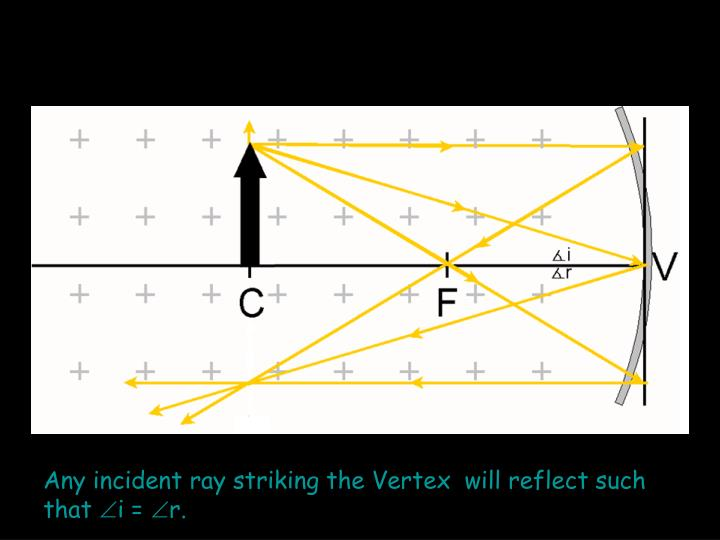 Any incident ray striking the Vertex  will reflect such that