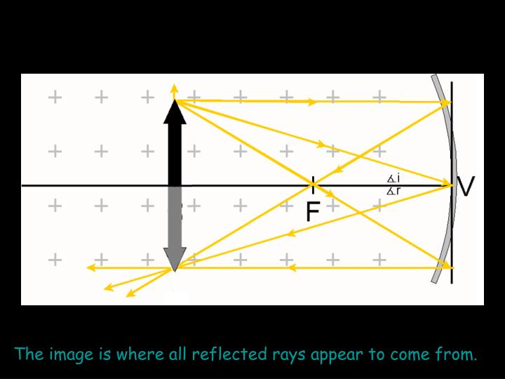 The image is where all reflected rays appear to come from.