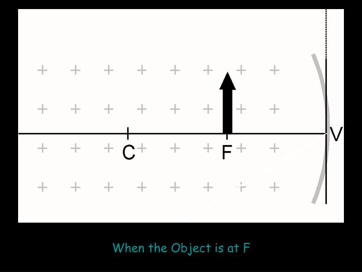 When the Object is at F