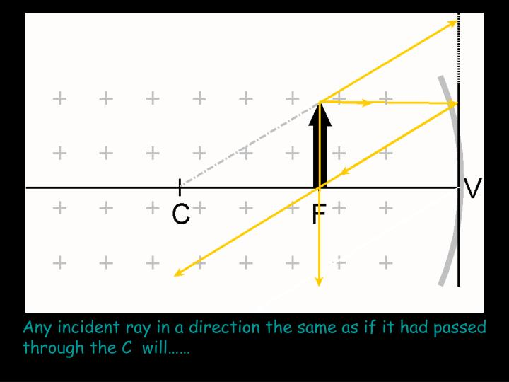 Any incident ray in a direction the same as if it had passed through the C  will……