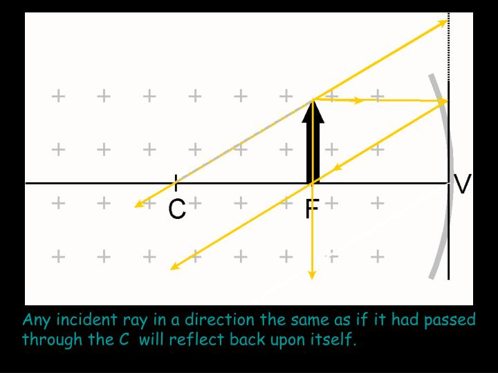 Any incident ray in a direction the same as if it had passed through the C  will reflect back upon itself.