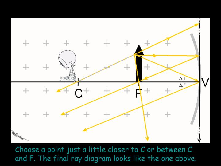 Choose a point just a little closer to C or between C and F. The final ray diagram looks like the one above.