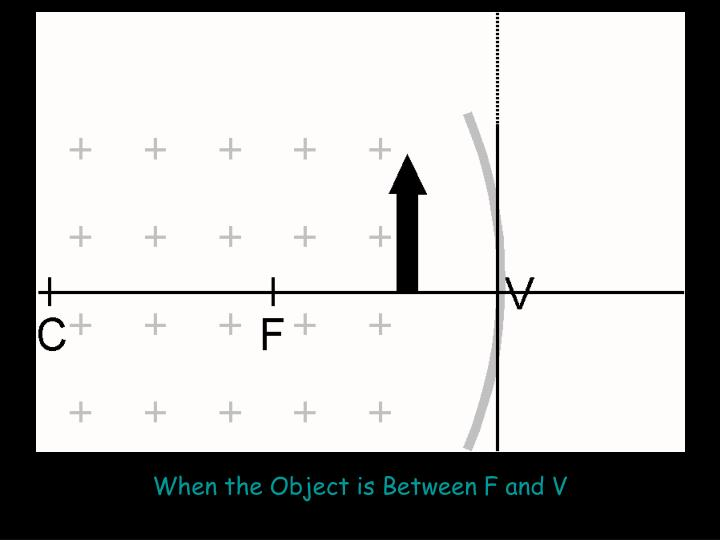 When the Object is Between F and V