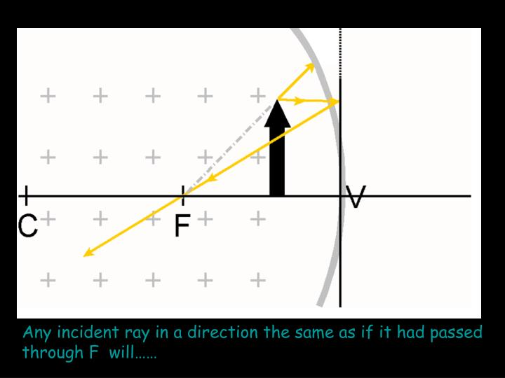 Any incident ray in a direction the same as if it had passed through F  will……
