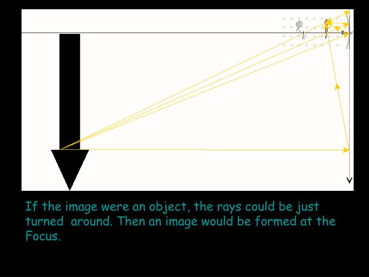 If the image were an object, the rays could be just turned  around. Then an image would be formed at the Focus.