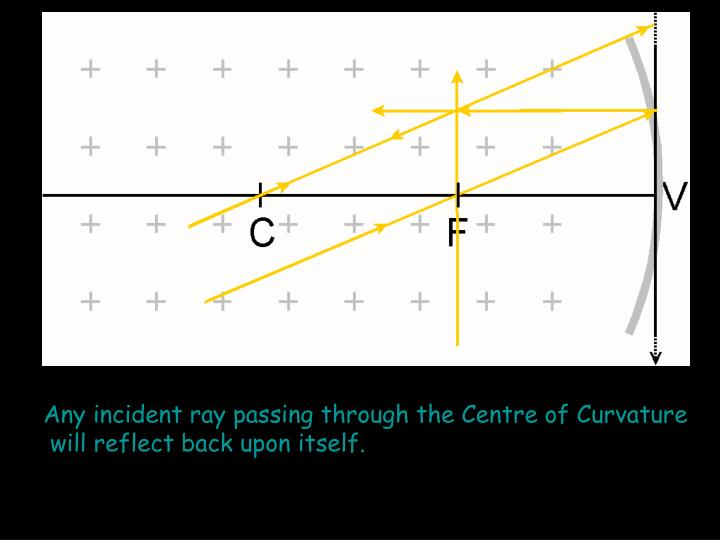 Any incident ray passing through the Centre of Curvature