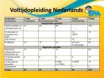 voltijdopleiding nederlands