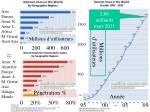 internet usage growth 95 10