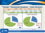 center divisional analysis total division