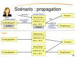 sc nario propagation