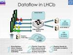 dataflow in lhcb
