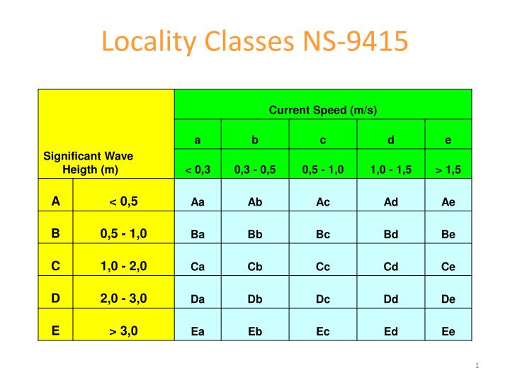 locality classes ns 9415 n.