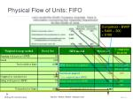 physical flow of units fifo