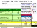 summarize the total cost incurred in the period