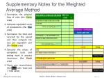 supplementary notes for the weighted average method