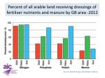 percent of all arable land receiving dressings of fertiliser nutrients and manure by gb area 2012