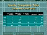 density comparison table data from textbook