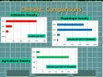 density comparisons
