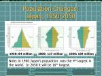 population changes japan 1950 2050