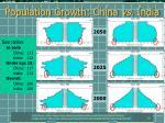 population growth china vs india