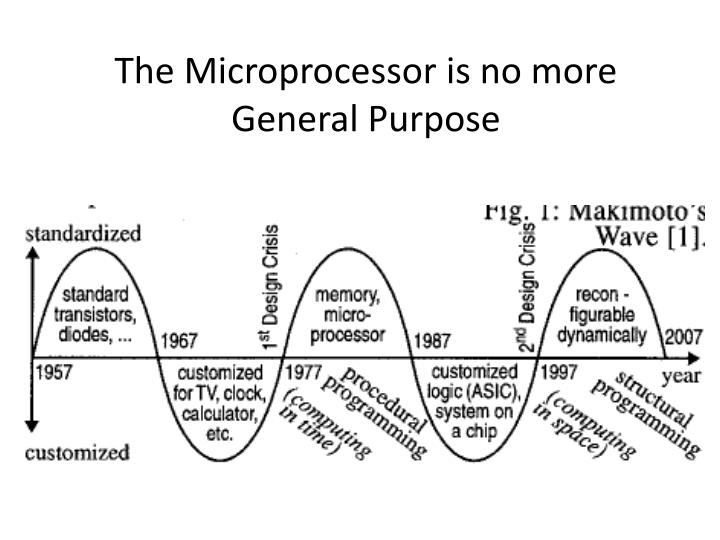 the microprocessor is no more general purpose n.